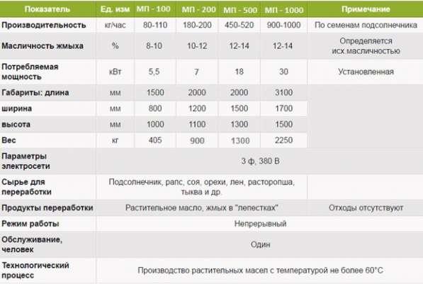 Пресс для отжима масла холодным способом в Челябинске