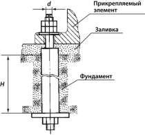 Болты фундаментные анкерные изогнутые тип 1 исп.1 М12х300, в Москве