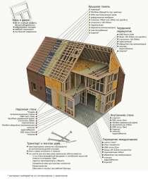 Проектування каркасних будинків по Канадській технології, в г.Ивано-Франковск