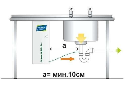 Системы биологической очистки сточных вод от жира