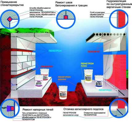 Гарантия + Качество Гидроизоляция, Теплоизоляция, Кровля