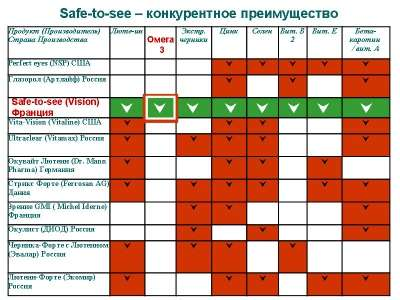 Витамины для глаз Сейф-ту-си (Safe2see) VISION в Краснодаре Фото 2