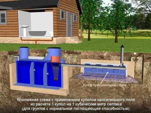 Септик, автономная канализация под ключ в Архангельске Фото 1